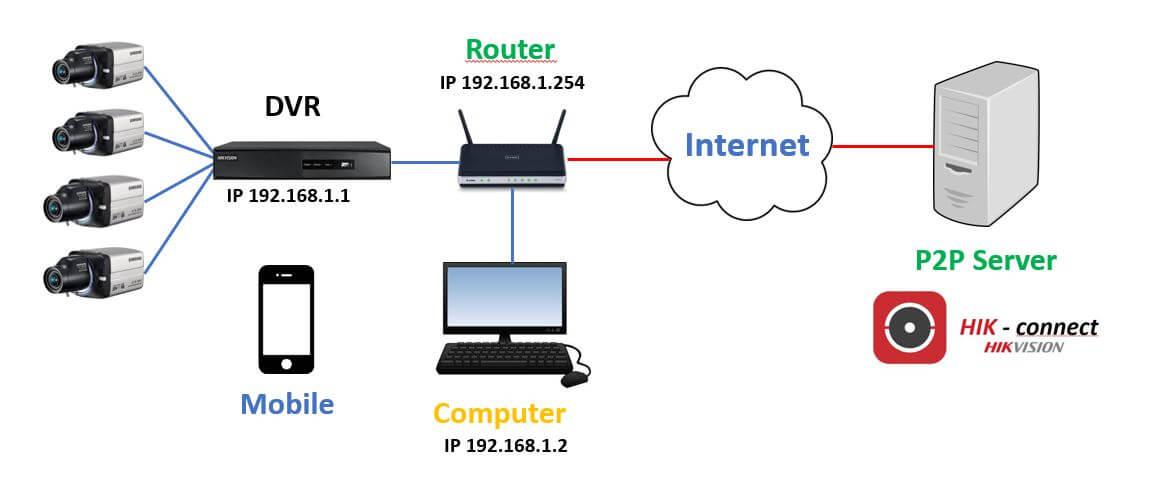 Cómo configurar Hikvision en celular (paso a paso