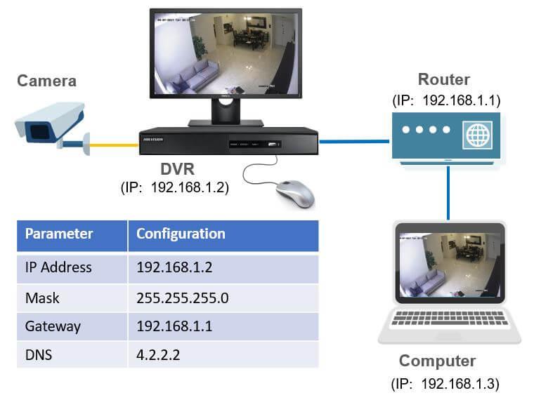 Como Configurar La Red De Un Dvr Hikvision  U2013 Aprenda Cctv