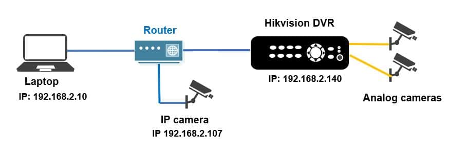 Hikvision DVR Connection Diagram