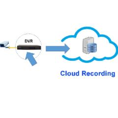 Grabación de cámara IP en la nube