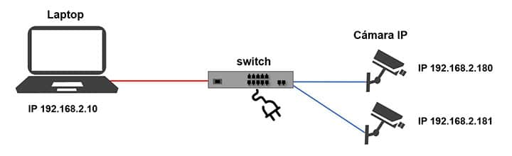 Diagrama de red cámara IP con switch
