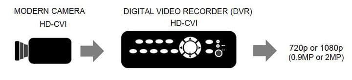 HDCVI camera to a recorder
