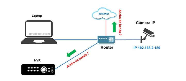 Ancho de banda necesario para cámara IP