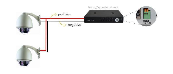 Conexión dePTZ por RS-485