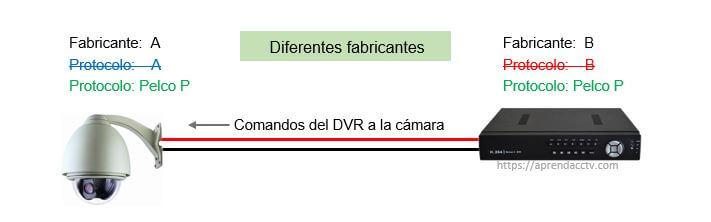 Diagrama de conexión DVR y cámara de diferentes fabricantes