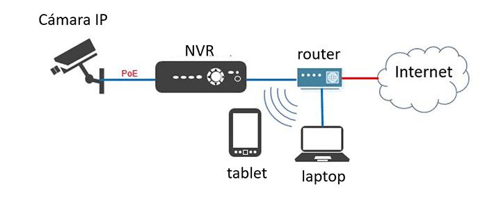 Diagrama de instalación de cámara IP
