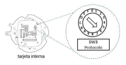 Dip switch para ajuste de protocolo en una cámara PTZ