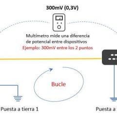 Identificación del Bucle de Tierra en CCTV