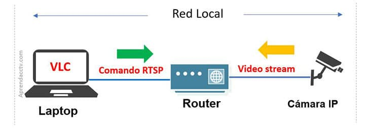 Protocol RTSP en la red local
