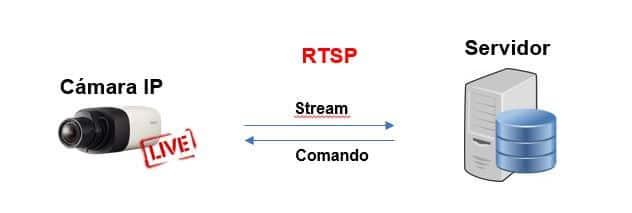 RTSP para cámaras IPs