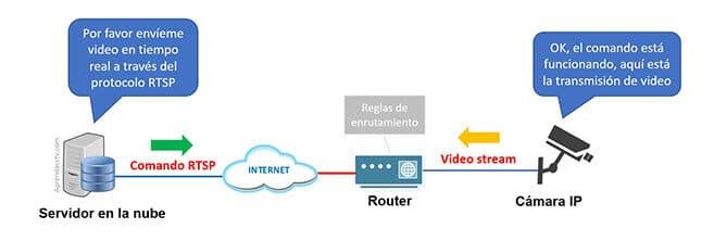 Uso de RTSP en cámaras de seguridad