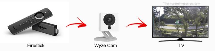 Cómo conectar Wyze Cam a Fire Stick de Amazon