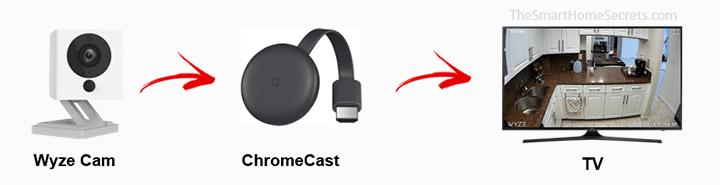 Wyze Can al Chromecast