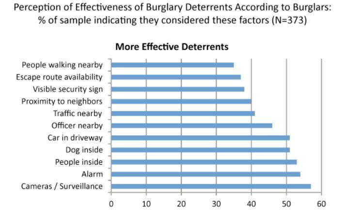 Most effective deterrents