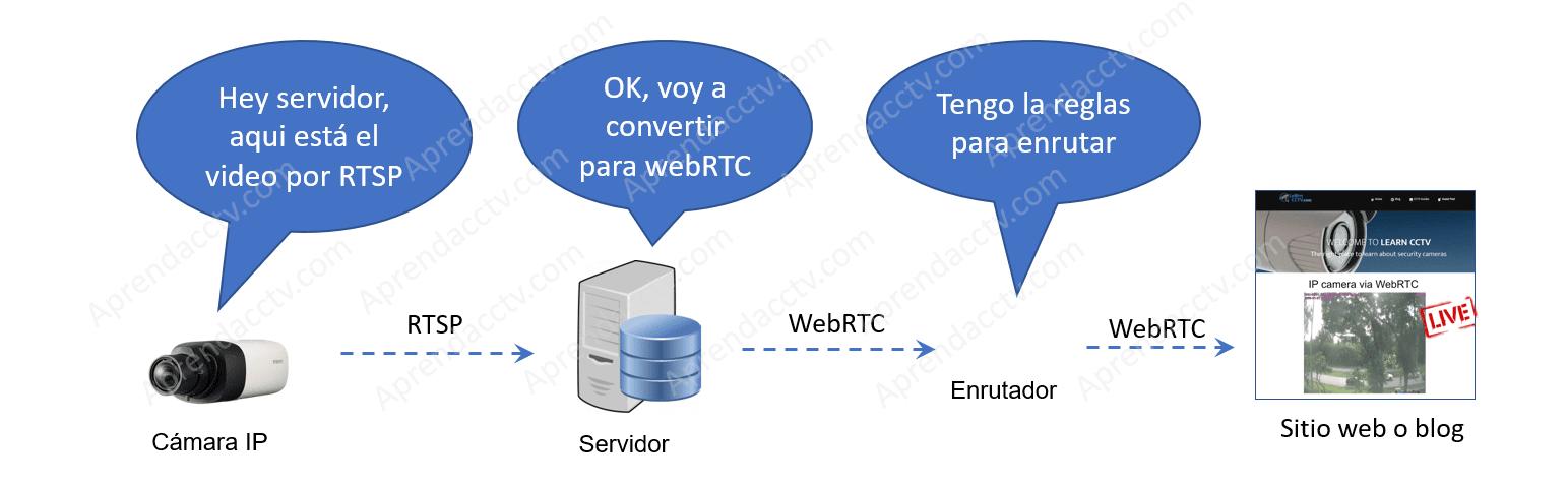 Cámara envia- ideo para convertir para WebRTC y para sitio web