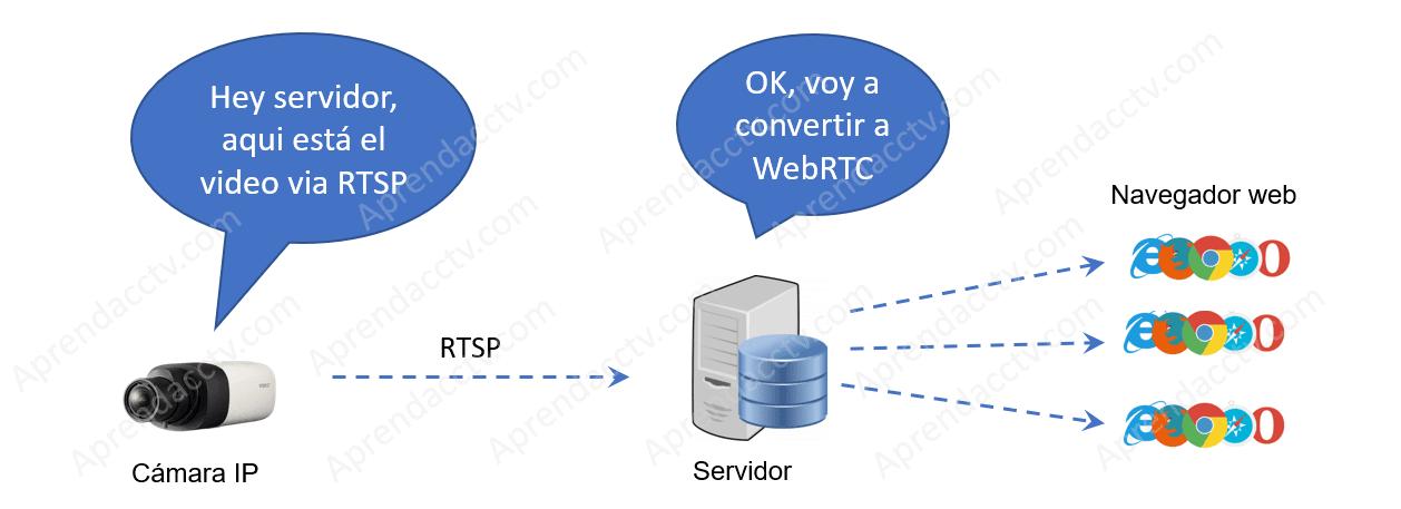 Cámara IP envia video para convertir para WebRTC
