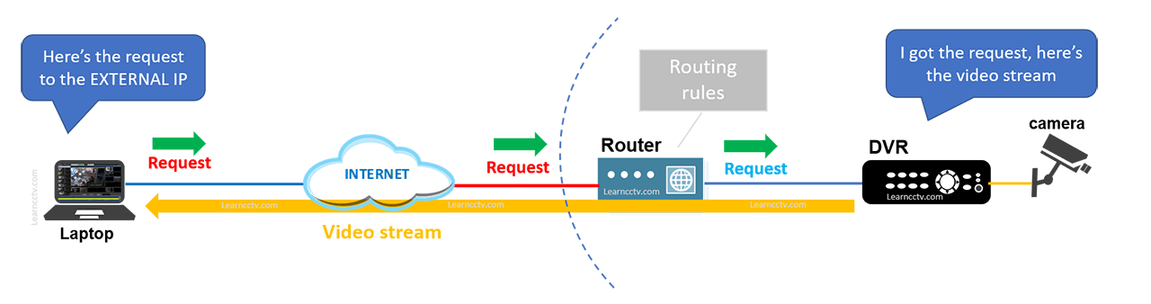 Port forwarding for DVR remote viewing