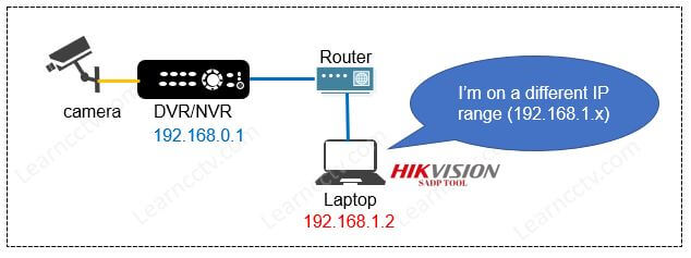 SADP Tool and DVR on different network