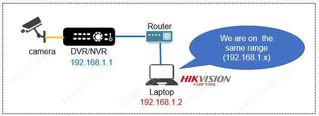 SADP Tool and DVR on the same subnet
