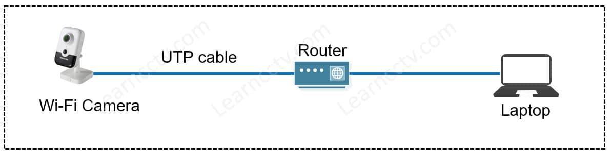Hikvision camera network diagram