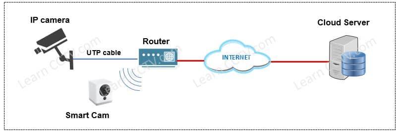 Camara IP grabando en la nube